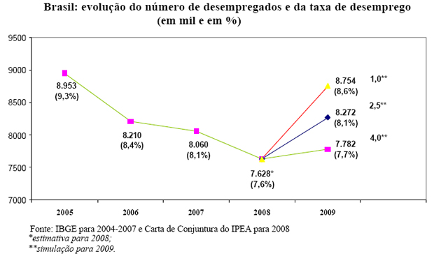 Desemprego em função do crescimento do PIB.