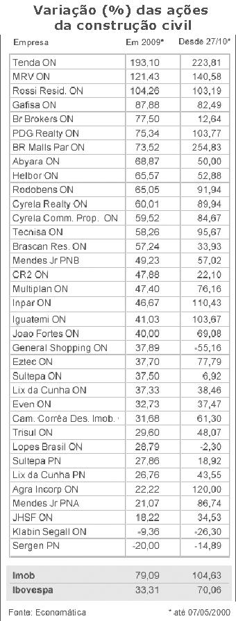 Variação das ações do setor da construção civil