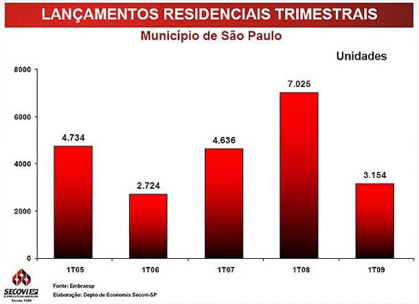 Lançamentos Residenciais (trimestre) - município de São Paulo