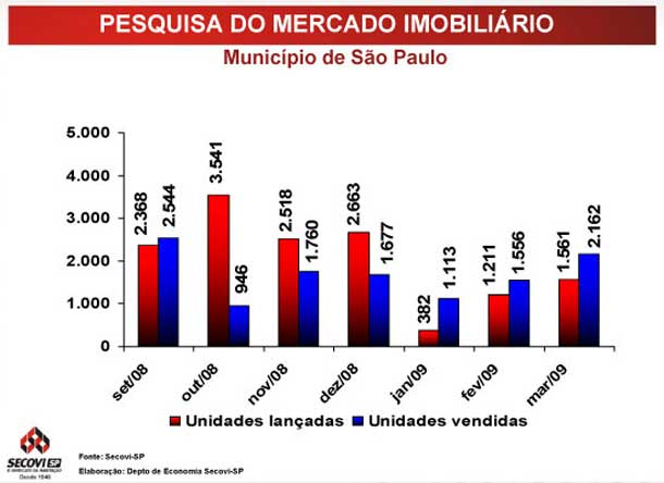 Unidades vendidas x lançadas - município de São Paulo