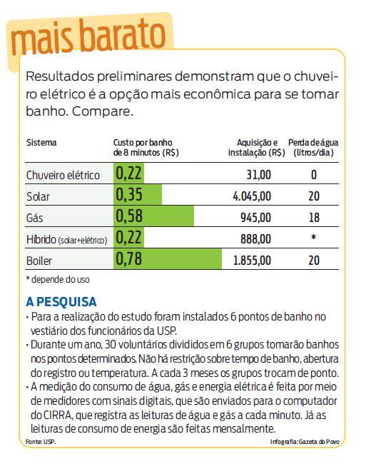 Comparativo do custo de sistemas de aquecimento de água