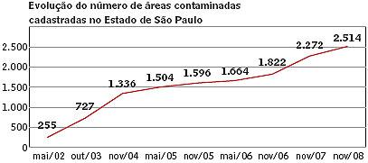 Áreas contaminadas (SP) - evolução