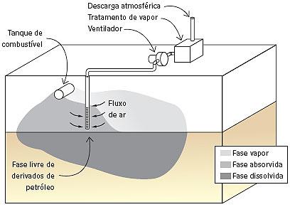Extração de vapores no solo