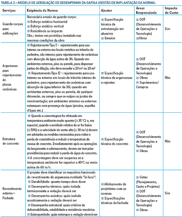 Tabela 2