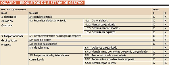 requisitos do SiAC