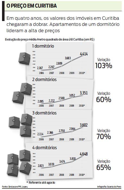 Evolução do preco do metro quadrado de imóveis em Curitiba