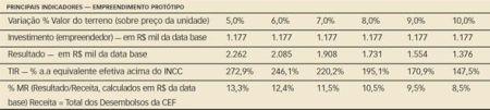 Valores para Custo de Construção equivalentes a aproximadamente 75,6% do Preço da Unidade: R$ 72,63 mil/un.
