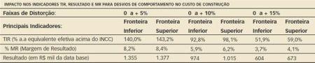 Valores para Cenário Referencial:  * Custo de Construção total (incluindo projetos/licenciamentos/despesas pré-operacionais) equivalente a 75,6% do preço da unidade (R$ 72.630/un. de 45 m² de área útil, ou seja, R$ 1.614/m²)  * Terreno equivalente a 8% do preço da unidade (R$ 7.680/un.)  * MR = 10,5 % (R$ 8.654/un.)  * TIR = 195,1 % (a.a equivalente efetiva acima do INCC)